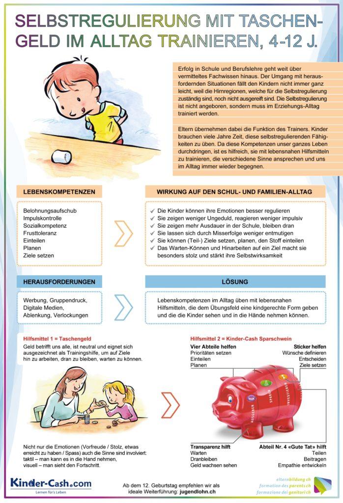 Elternabend Taschengeld, Umgang mit Geld, Infografik
