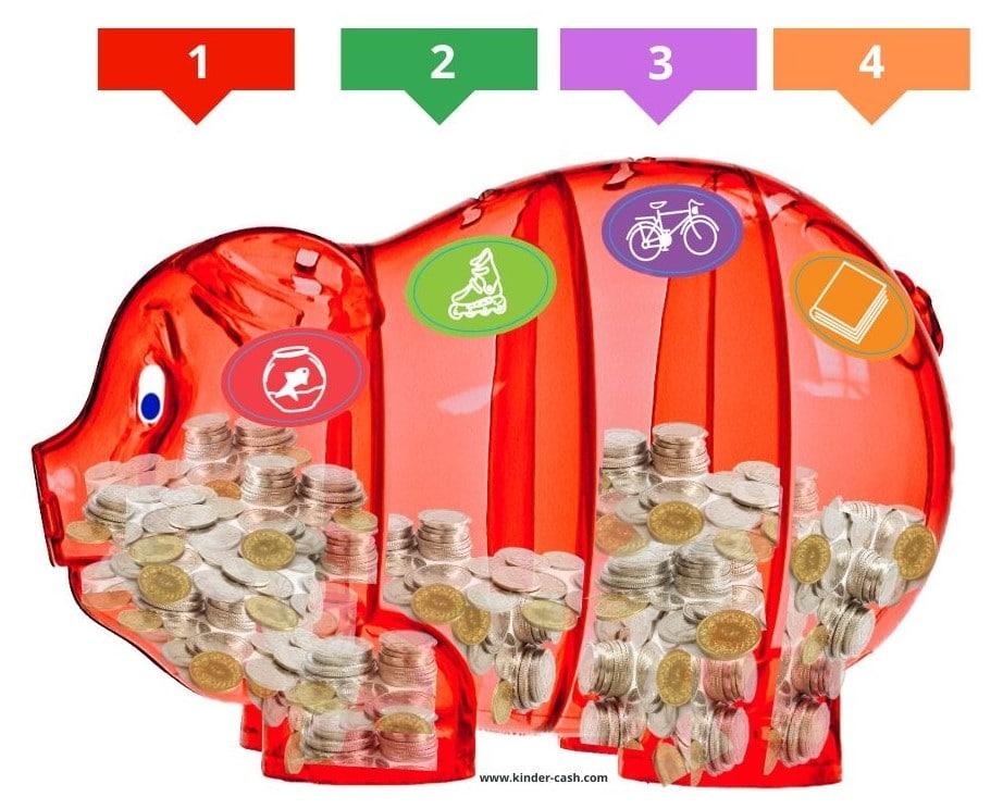 Sparschwein mit mehreren Abteilen fürs Taschengeld