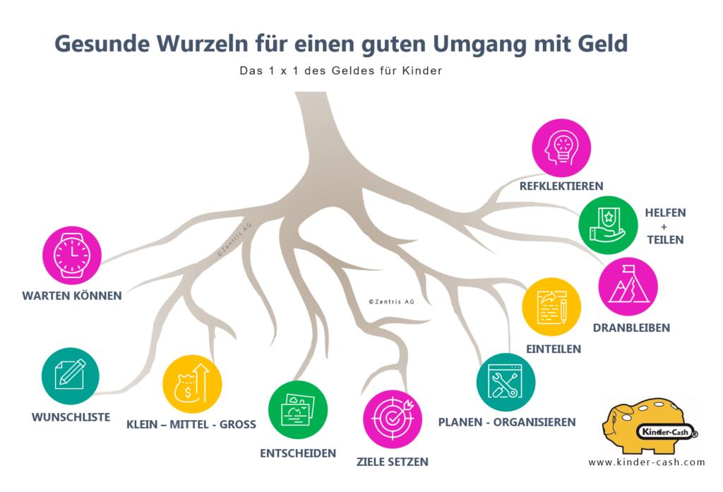 Infografik Taschengeld, Wurzeln für guten Umgang mit Geld, Kindererziehung, Selbstregulierung