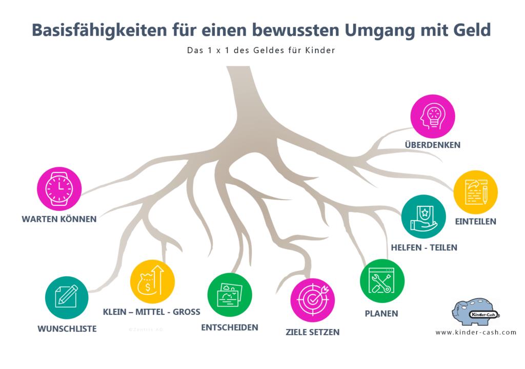 Taschengeld Infografik mit Basiskompetenzen Finanzerziehung von Kindern